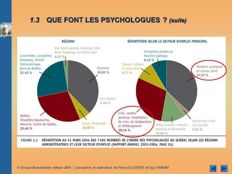 © Groupe Beauchemin éditeur 2005 - Conception et réalisation de Pierre CLOUTIER et Guy PARENT 1.3 QUE FONT LES PSYCHOLOGUES .