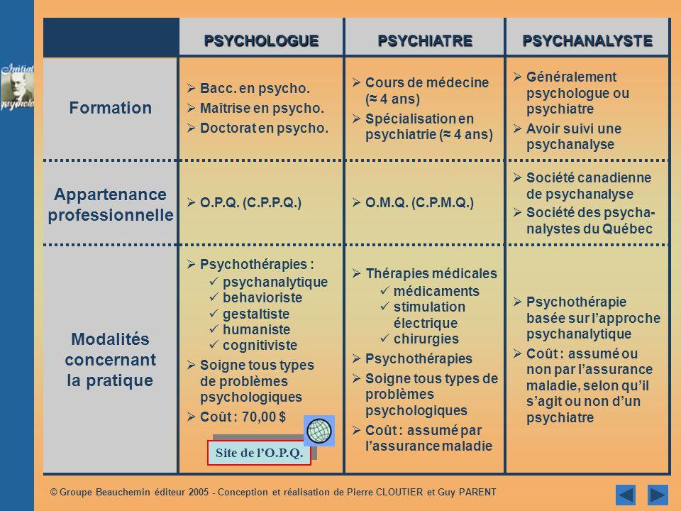 © Groupe Beauchemin éditeur 2005 - Conception et réalisation de Pierre CLOUTIER et Guy PARENT 1.1 LA PLACE DES PSYCHOLOGUES PARMI CELLES DAUTRES TYPES