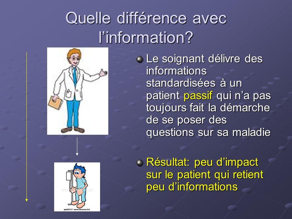 Quelle différence avec linformation? Le soignant délivre des informations standardisées à un patient passif qui na pas toujours fait la démarche de se