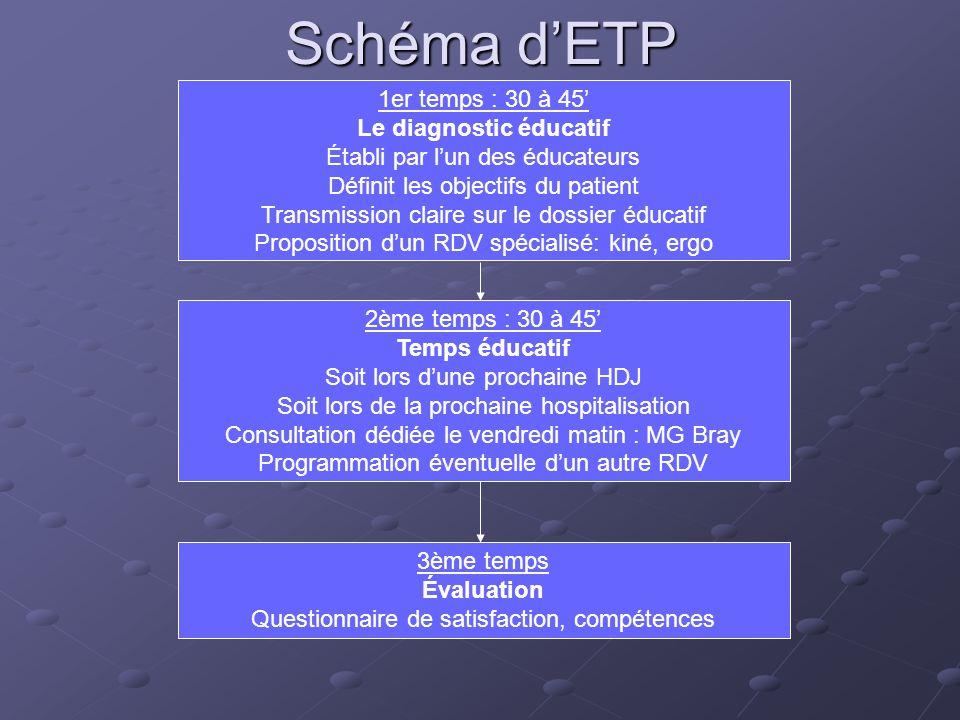 Schéma dETP 1er temps : 30 à 45 Le diagnostic éducatif Établi par lun des éducateurs Définit les objectifs du patient Transmission claire sur le dossi