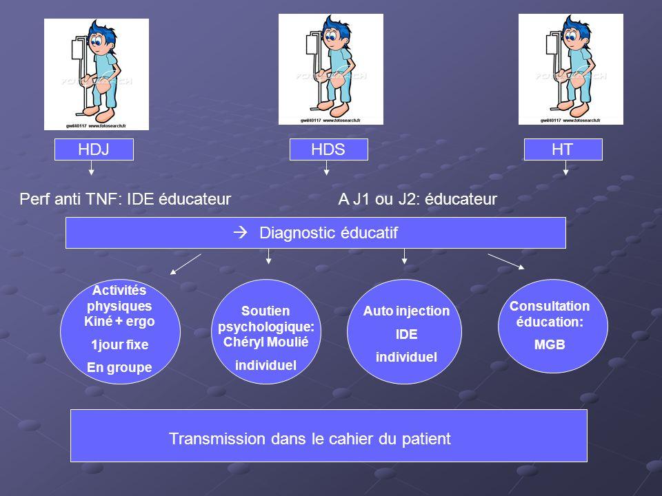 HDJHDSHT A J1 ou J2: éducateurPerf anti TNF: IDE éducateur Diagnostic éducatif Activités physiques Kiné + ergo 1jour fixe En groupe Soutien psychologi