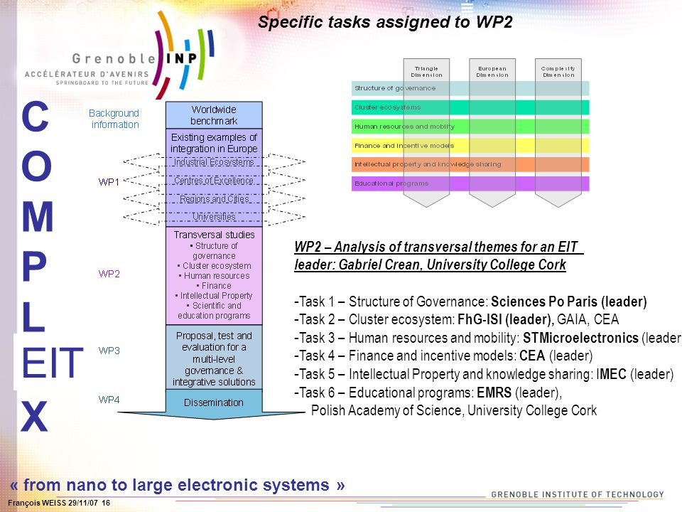 François WEISS 29/11/07 16 COMPLEXCOMPLEX « from nano to large electronic systems » Specific tasks assigned to WP2 WP2 – Analysis of transversal theme