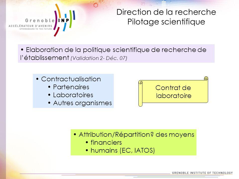 Elaboration de la politique scientifique de recherche de létablissement (Validation 2- Déc. 07) Contractualisation Partenaires Laboratoires Autres org