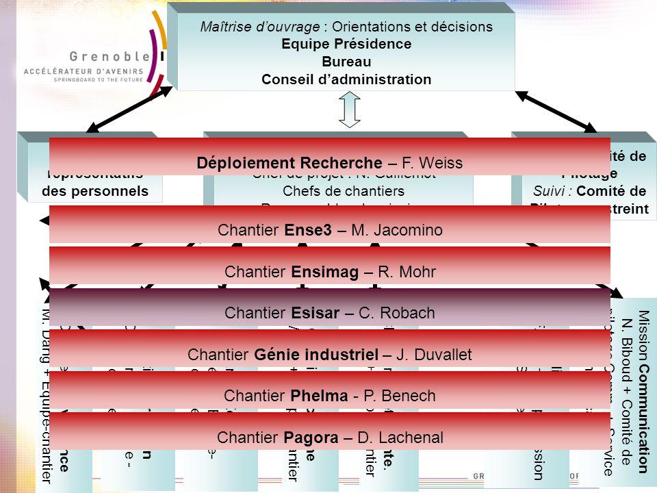 Bilan : Comité de Pilotage Suivi : Comité de Pilotage restreint Chantier Gouvernance M. Dang + Equipe-chantier Chantier Formation D. Georges + Equipe