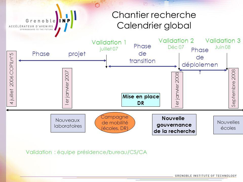 Chantier recherche Calendrier global Phase de transition Phase de déploiemen t 1er janvier 2007 4 juillet 2006 COPILn°5 1er janvier 2008 Septembre 200