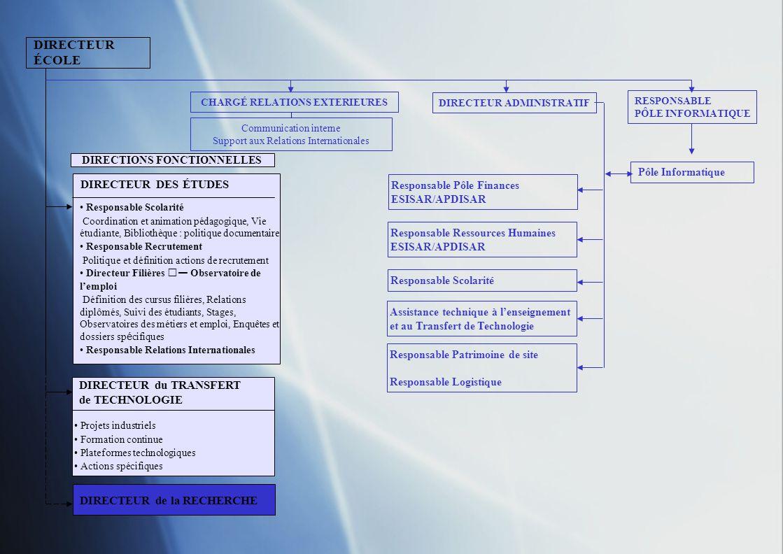 DIRECTEUR ÉCOLE DIRECTEUR de la RECHERCHE CHARGÉ RELATIONS EXTERIEURES DIRECTEUR ADMINISTRATIF RESPONSABLE PÔLE INFORMATIQUE Communication interne Support aux Relations Internationales Pôle Informatique DIRECTIONS FONCTIONNELLES Assistance technique à lenseignement et au Transfert de Technologie Responsable Patrimoine de site Responsable Logistique Responsable Scolarité Responsable Ressources Humaines ESISAR/APDISAR Responsable Pôle Finances ESISAR/APDISAR DIRECTEUR DES ÉTUDES Pierre Lema î tre-Auger Responsable Scolarité Pierre Lemaître-Auger Responsable Recrutement Isabelle Boulay Directeur Filières Observatoire de lemploi Yves Guido Responsable Relations internationales Tàn-Phu Vuong DIRECTEUR du TRANSFERT Karim Chibane Projets industriels Nathalie Fulget Formation continue Dominique Lecomte Plateformes technologiques Christophe Chantepy Actions spécifiques