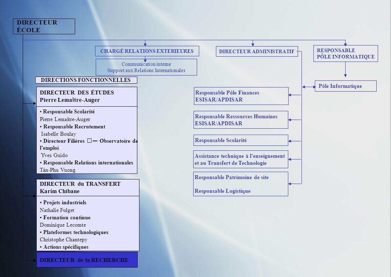 DIRECTEUR ÉCOLE DIRECTEUR DES ÉTUDES DIRECTEUR du TRANSFERT DIRECTEUR de la RECHERCHE CHARGÉ RELATIONS EXTÉRIEURES Assistante de direction (30%) DIRECTEUR ADMINISTRATIF RESPONSABLE PÔLE INFORMATIQUE Communication interne (70%) Support aux Relations Internationales (30%) Pôle Informatique DIRECTIONS FONCTIONNELLES Assistance technique à lEnseignement et au Transfert de Technologie Patrimoine de site Logistique Pôle Études Pôle Ressources Humaines ESISAR/APDISAR Pôle Finances ESISAR/APDISAR