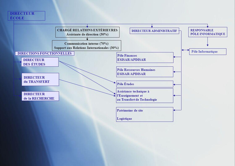 DIRECTEUR ÉCOLE DIRECTEUR DES ÉTUDES DIRECTEUR TRANSFERT de TECHNOLOGIE DIRECTEUR RECHERCHE CHARGÉ RELATIONS EXTERIEURES DIRECTEUR ADMINISTRATIF RESPONSABLE PÔLE INFORMATIQUE Communication interne Support aux Relations Internationales Pôle Informatique DIRECTIONS FONCTIONNELLES Pôle Finances ESISAR/APDISAR Gestion financière et comptable Contrôle de gestion Collecte Taxe dApprentissage Suivi tableaux de bord, Programmes pluriannuels APDISAR : Exécution budget, trésorerie Relations Agence Comptable INPG, CCID, … Pôle Ressources Humaines ESISAR/APDISAR Gestion des RH Mise en œuvre rémunérations annexes Veille informationnelle du Personnel Assistance technique à lEnseignement et au Transfert de Technologie Pôle Études Patrimoine de site Logistique