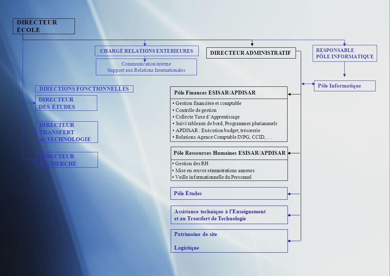DIRECTEUR ÉCOLE Assistante de direction (100%) DIRECTEUR DES ÉTUDES DIRECTEUR TRANSFERT de TECHNOLOGIE DIRECTEUR RECHERCHE CHARGÉ RELATIONS EXTERIEURES DIRECTEUR ADMINISTRATIF Hervé Lagravière Assistante de direction (70%) RESPONSABLE PÔLE INFORMATIQUE Communication interne Support Relations Internationales Pôle Informatique DIRECTIONS FONCTIONNELLES Pôle Finances ESISAR/APDISAR Responsable Pôle Finances Pôle Ressources Humaines ESISAR/APDISAR Responsable Ressources Humaines Assistance technique à lEnseignement et au Transfert de Technologie Pôle Études Patrimoine de site Logistique Assistante de gestion et comptabilité (100%) Assistante administrative RH (100%)