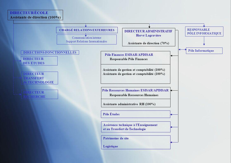 DIRECTEUR ÉCOLE DIRECTEUR DES ÉTUDES DIRECTEUR TRANSFERT de TECHNOLOGIE DIRECTEUR RECHERCHE CHARGÉ RELATIONS EXTERIEURES DIRECTEUR ADMINISTRATIF RESPONSABLE PÔLE INFORMATIQUE Communication interne Support aux Relations Internationales Pôle Informatique DIRECTIONS FONCTIONNELLES Pôle Études Scolarité et vie étudiante Recrutement Stages, emplois, dossiers spécifiques Bibliothèque Assistance technique à lEnseignement et au Transfert de technologie Salles de TP Projets industriels Plateformes Gestion magasin petits matériels Pôle Ressources Humaines ESISAR/APDISAR Pôle Finances ESISAR/APDISAR Patrimoine de site Logistique