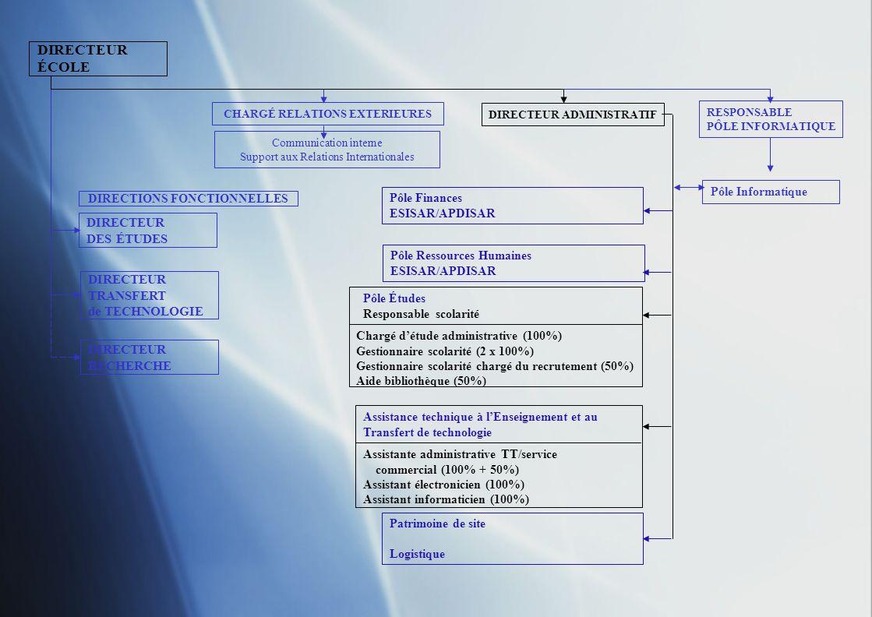 DIRECTEUR ÉCOLE DIRECTEUR DES ÉTUDES DIRECTEUR TRANSFERT de TECHNOLOGIE DIRECTEUR RECHERCHE CHARGÉ RELATIONS EXTERIEURES DIRECTEUR ADMINISTRATIF RESPONSABLE PÔLE INFORMATIQUE Communication interne Support aux Relations Internationales Pôle Informatique DIRECTIONS FONCTIONNELLES Pôle Ressources Humaines ESISAR/APDISAR Pôle Finances ESISAR/APDISAR Patrimoine de site Immobilier, maintenance lourde Suivi gros travaux (3ème tranche) Base de données immobilière du site Logistique Assistance technique à lenseignement et au Transfert de Technologie Pôle Scolarité Accueil, courrier, ménage Gestion fournitures administratives Organisation et gestion petits travaux Hygiène et sécurité Manifestations