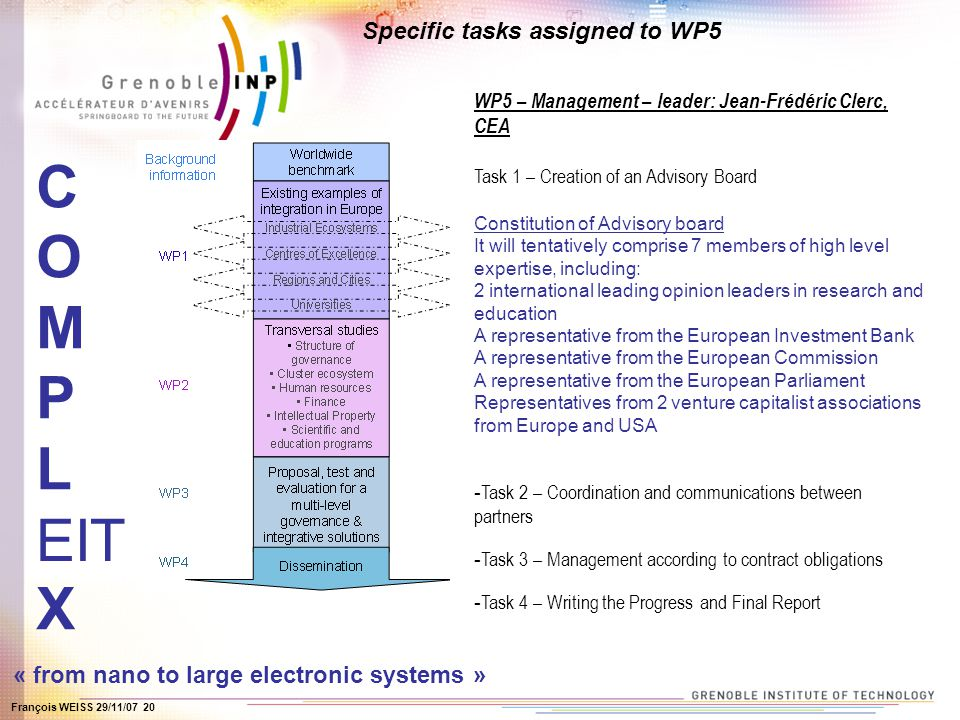François WEISS 29/11/07 20 COMPLEXCOMPLEX « from nano to large electronic systems » Specific tasks assigned to WP5 WP5 – Management – leader: Jean-Frédéric Clerc, CEA Task 1 – Creation of an Advisory Board Constitution of Advisory board It will tentatively comprise 7 members of high level expertise, including: 2 international leading opinion leaders in research and education A representative from the European Investment Bank A representative from the European Commission A representative from the European Parliament Representatives from 2 venture capitalist associations from Europe and USA - Task 2 – Coordination and communications between partners - Task 3 – Management according to contract obligations - Task 4 – Writing the Progress and Final Report EIT