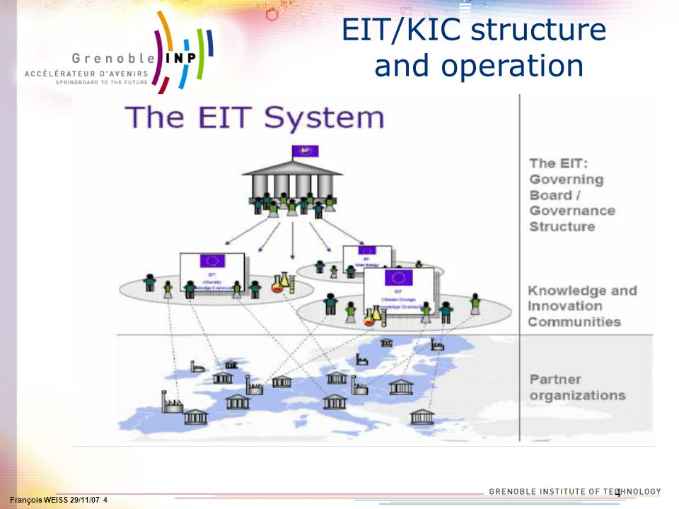 François WEISS 29/11/07 4 4 EIT/KIC structure and operation