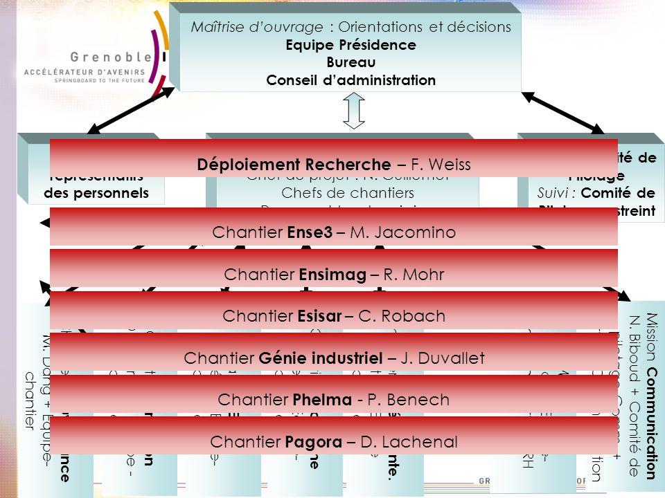 Bilan : Comité de Pilotage Suivi : Comité de Pilotage restreint Chantier Gouvernance M. Dang + Equipe- chantier Chantier Formation D. Georges + Equipe