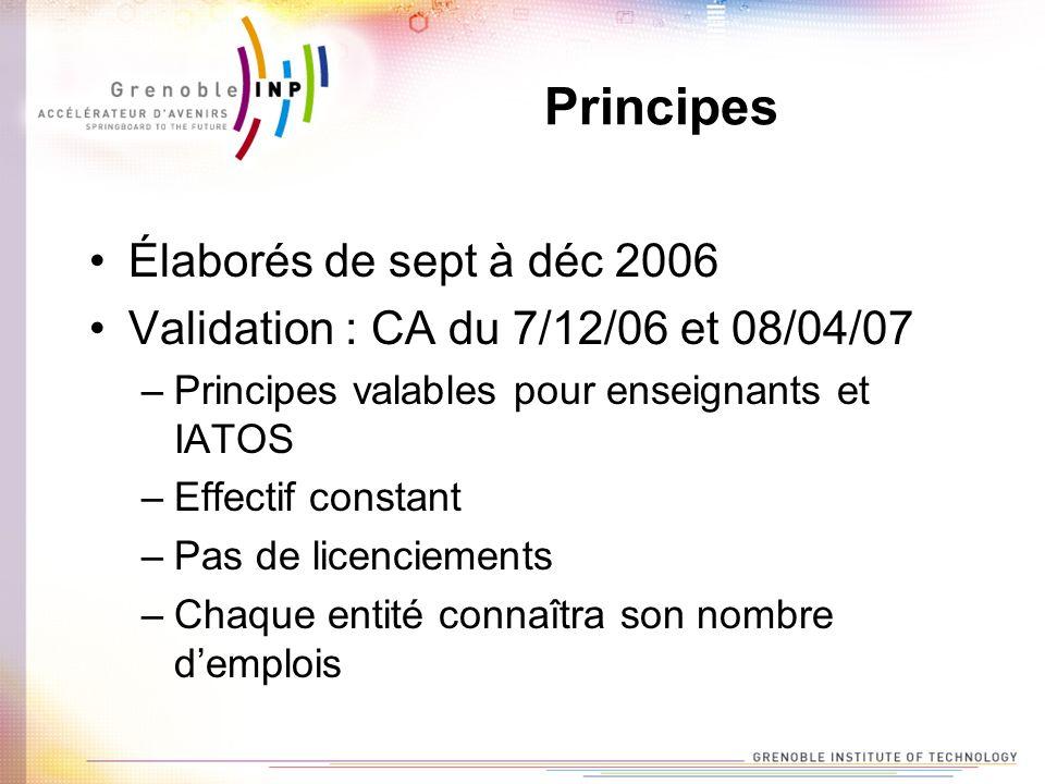 Principes Élaborés de sept à déc 2006 Validation : CA du 7/12/06 et 08/04/07 –Principes valables pour enseignants et IATOS –Effectif constant –Pas de licenciements –Chaque entité connaîtra son nombre demplois