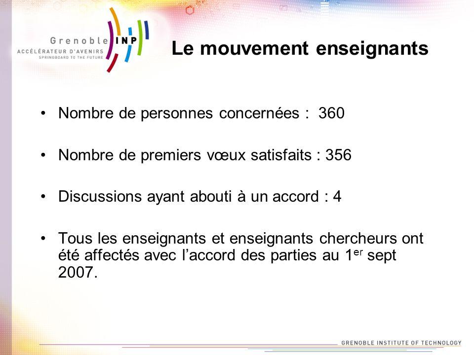 Le mouvement enseignants Nombre de personnes concernées : 360 Nombre de premiers vœux satisfaits : 356 Discussions ayant abouti à un accord : 4 Tous les enseignants et enseignants chercheurs ont été affectés avec laccord des parties au 1 er sept 2007.