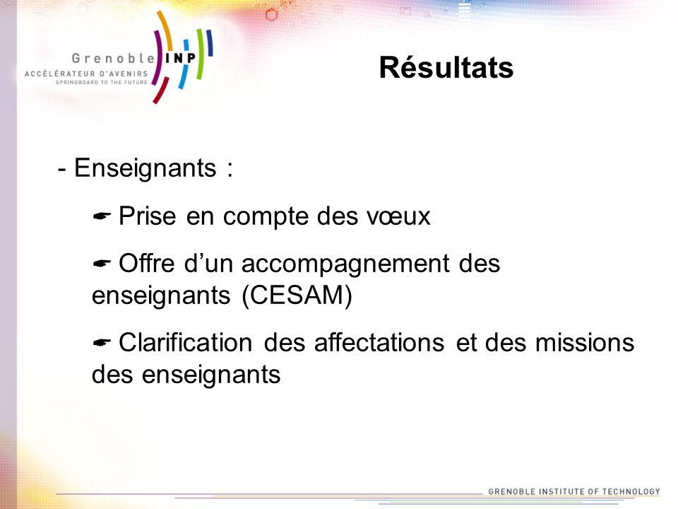 Résultats - Enseignants : Prise en compte des vœux Offre dun accompagnement des enseignants (CESAM) Clarification des affectations et des missions des enseignants