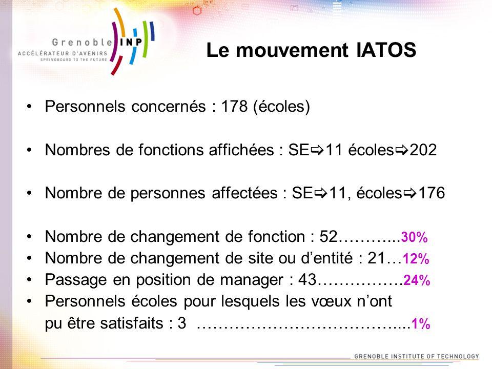 Le mouvement IATOS Personnels concernés : 178 (écoles) Nombres de fonctions affichées : SE 11 écoles 202 Nombre de personnes affectées : SE 11, écoles 176 Nombre de changement de fonction : 52………...