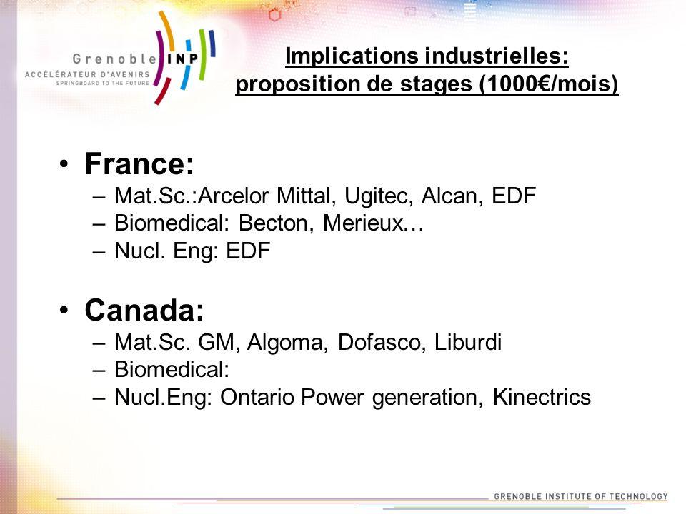 Implications industrielles: proposition de stages (1000/mois) France: –Mat.Sc.:Arcelor Mittal, Ugitec, Alcan, EDF –Biomedical: Becton, Merieux… –Nucl.