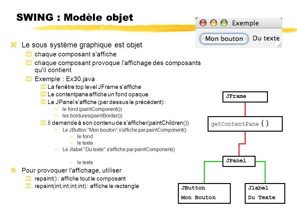 SWING : Modèle objet zLe sous système graphique est objet ychaque composant s'affiche ychaque composant provoque l'affichage des composants qu'il cont