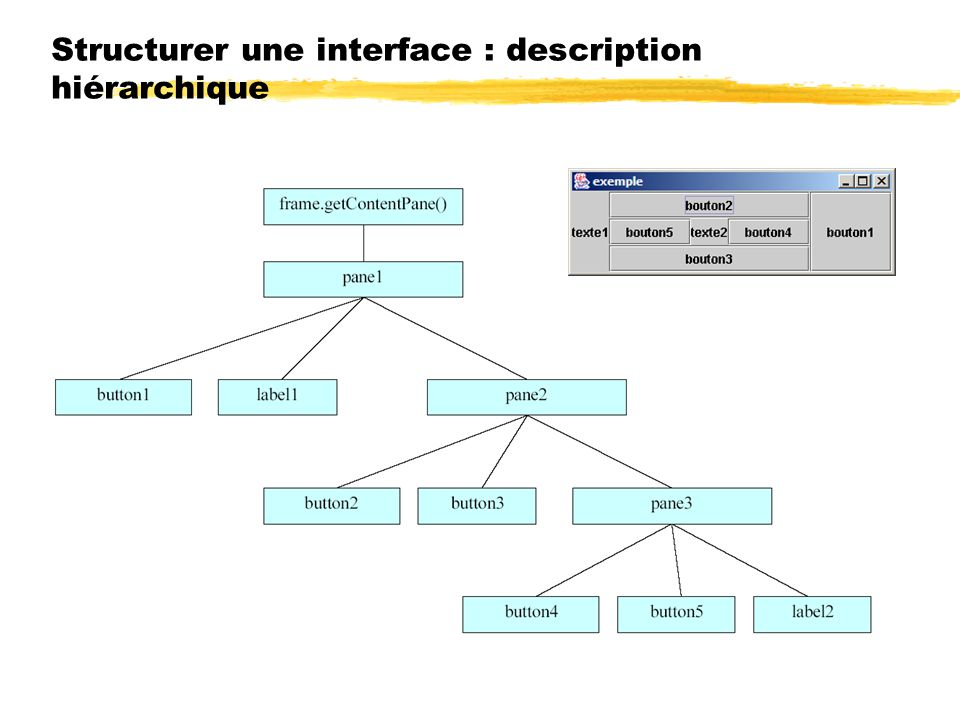 Structurer une interface : description hiérarchique