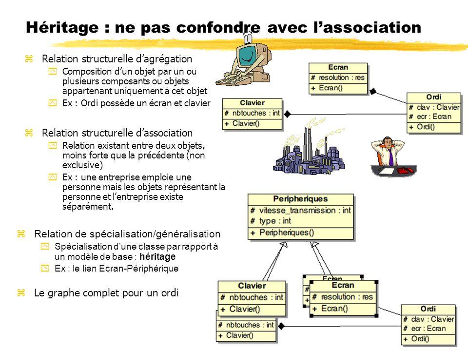 Héritage : ne pas confondre avec lassociation zRelation de spécialisation/généralisation ySpécialisation dune classe par rapport à un modèle de base :