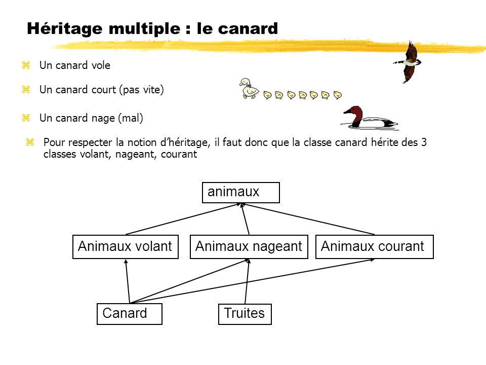 Héritage multiple : le canard animaux Animaux volantAnimaux nageantAnimaux courant Truites Canard zUn canard vole zUn canard court (pas vite) zUn cana