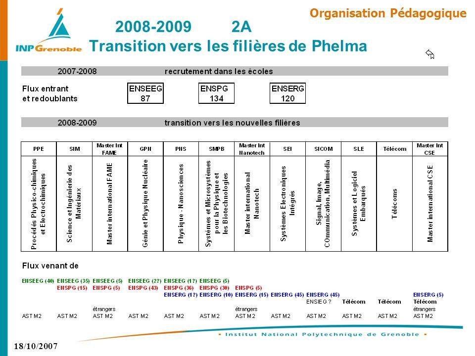18/10/2007 Organisation Pédagogique Recrutement : 360 élèves pour les 2 troncs communs Rentrée : Lundi 8 Septembre 2008 – Amphi de la MMNT (400 places) Répartition des élèves : 2 troncs communs de 180 élèves – soit 12 séries de 30 élèves 2008-20091A Démarrage des troncs communs de Phelma MPPCPSIPTL2 ou éq DUT/BTS /ATS CPPTotal TC Phys Elec Tel554247381015180 TC Phys Mat Proc367038381015180 Total 08/09 91112856162030360