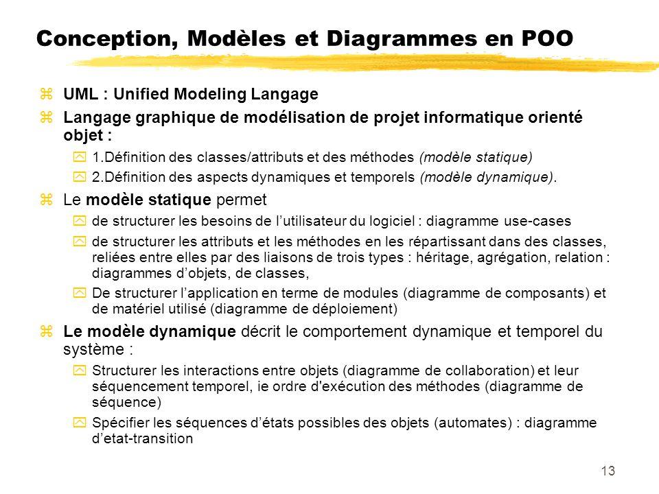 Conception, Modèles et Diagrammes en POO UML : Unified Modeling Langage Langage graphique de modélisation de projet informatique orienté objet : 1.Définition des classes/attributs et des méthodes (modèle statique) 2.Définition des aspects dynamiques et temporels (modèle dynamique).