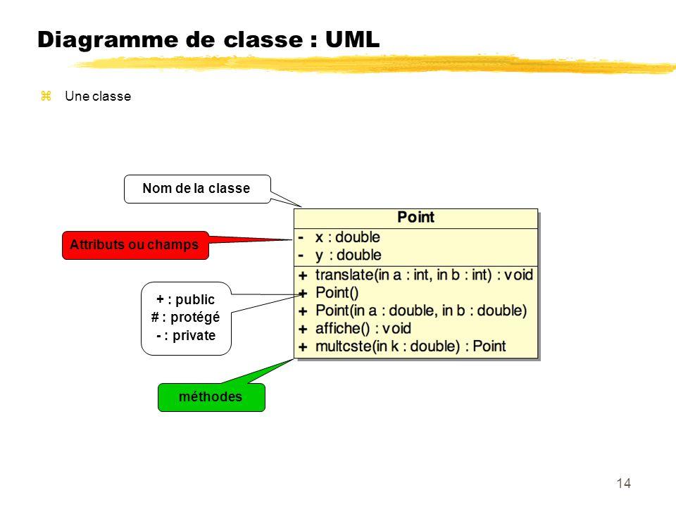 Diagramme de classe : UML Nom de la classe + : public # : protégé - : private méthodes Attributs ou champs Une classe 14