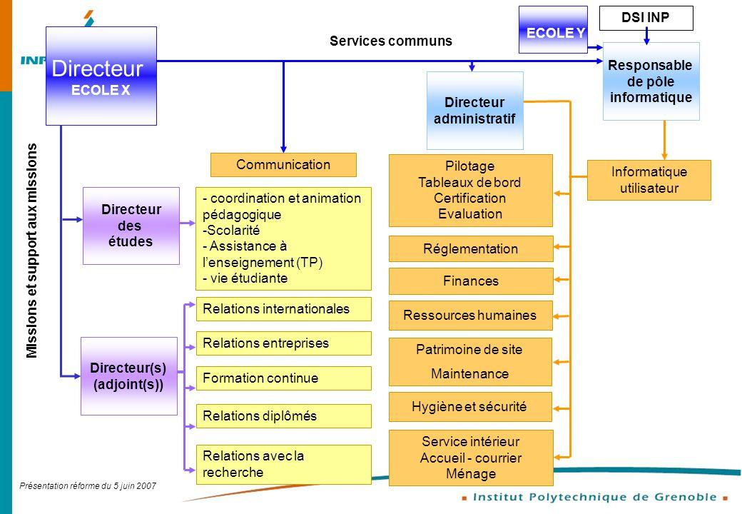 Présentation réforme du 5 juin 2007 Service intérieur Accueil - courrier Ménage Directeur ECOLE X Directeur administratif Finances Ressources humaines
