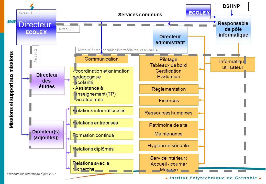Présentation réforme du 5 juin 2007 Service intérieur : Accueil - courrier Ménage Directeur ECOLE X Directeur administratif Finances Ressources humain