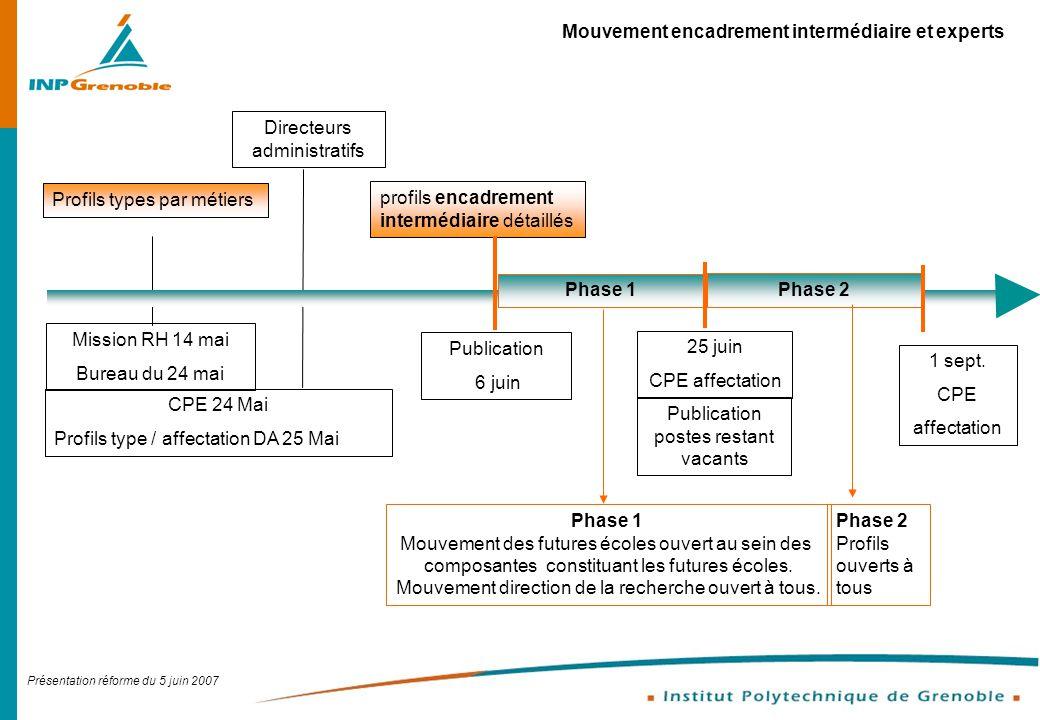 Présentation réforme du 5 juin 2007 Publication postes restant vacants Mouvement encadrement intermédiaire et experts profils encadrement intermédiair