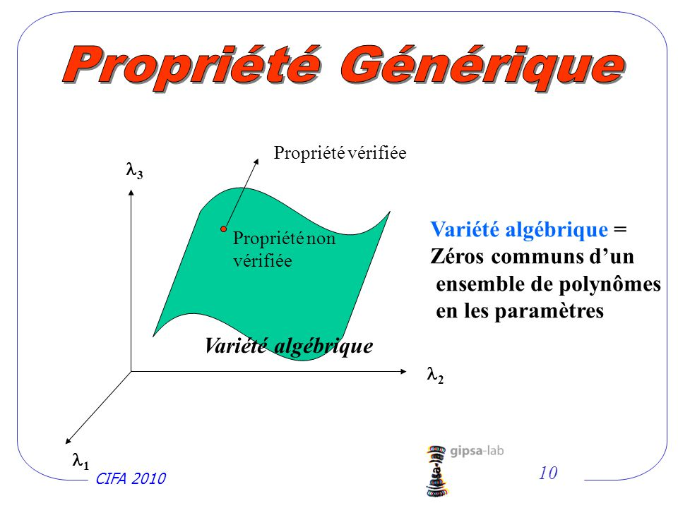 CIFA 2010 10 Propriété non vérifiée 2 3 Variété algébrique Variété algébrique = Zéros communs dun ensemble de polynômes en les paramètres 1 Propriété vérifiée