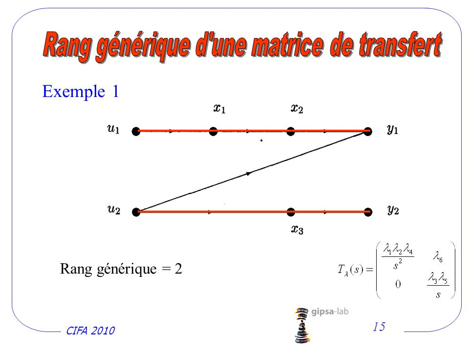 CIFA 2010 15 Rang générique = 2 Exemple 1