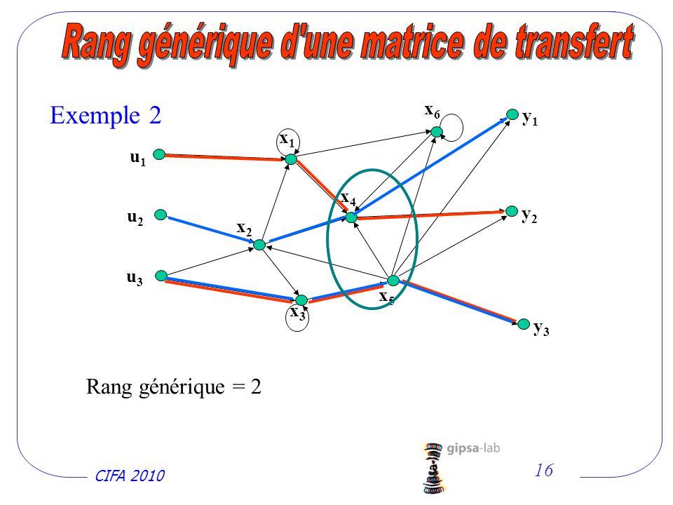 CIFA 2010 16 Rang générique = 2 Exemple 2 u1u1 u2u2 u3u3 x1x1 y1y1 y2y2 y3y3 x3x3 x5x5 x4x4 x2x2 x6x6