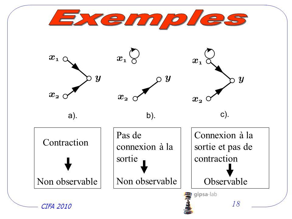 CIFA 2010 18 Pas de connexion à la sortie Non observable Contraction Non observable Connexion à la sortie et pas de contraction Observable