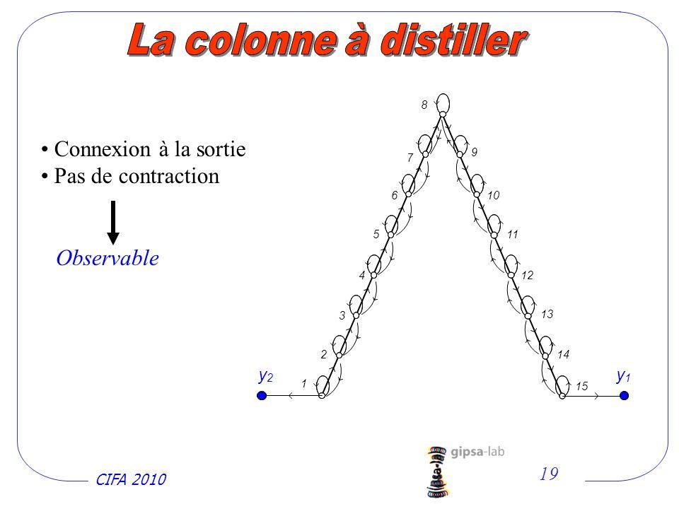 CIFA 2010 19 Connexion à la sortie Pas de contraction Observable 1 2 3 4 5 6 7 10 9 8 11 12 13 14 15 y 2 y 1