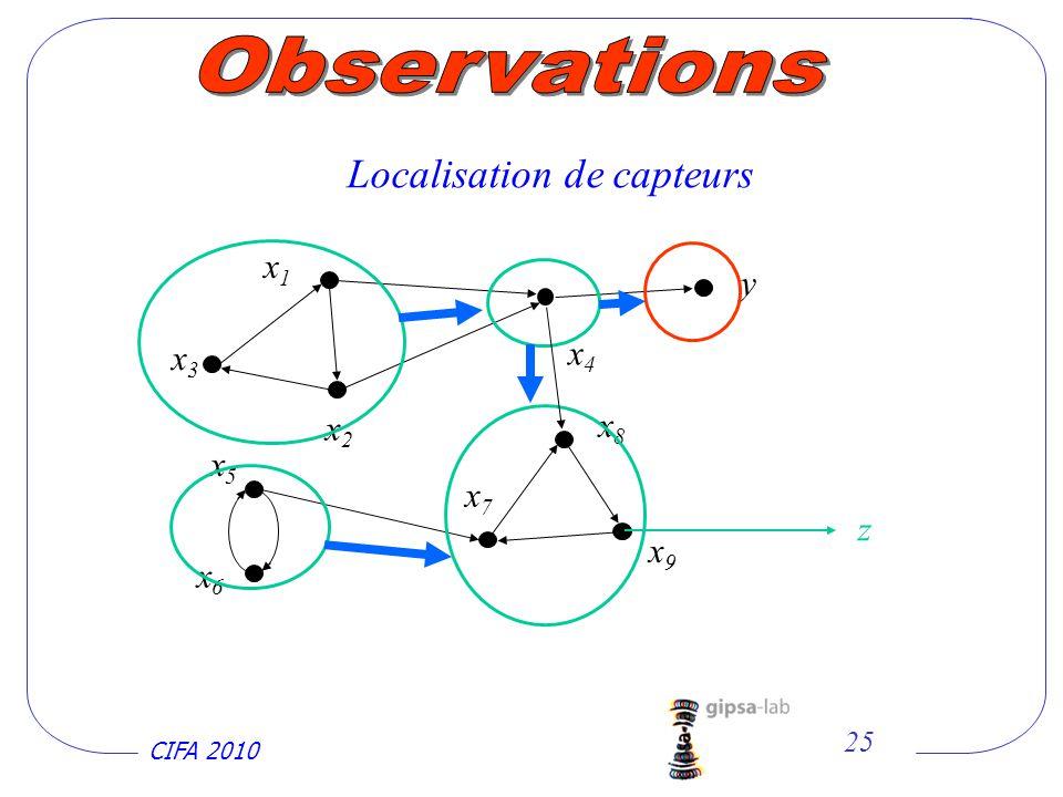 CIFA 2010 25 x2x2 x1x1 x9x9 x7x7 y x3x3 x8x8 x6x6 x5x5 x4x4 z Localisation de capteurs