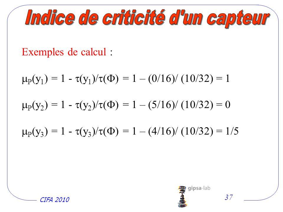 CIFA 2010 37 Exemples de calcul : P (y 1 ) = 1 - (y 1 )/ ( ) = 1 – (0/16)/ (10/32) = 1 P (y 2 ) = 1 - (y 2 )/ ( ) = 1 – (5/16)/ (10/32) = 0 P (y 3 ) = 1 - (y 3 )/ ( ) = 1 – (4/16)/ (10/32) = 1/5