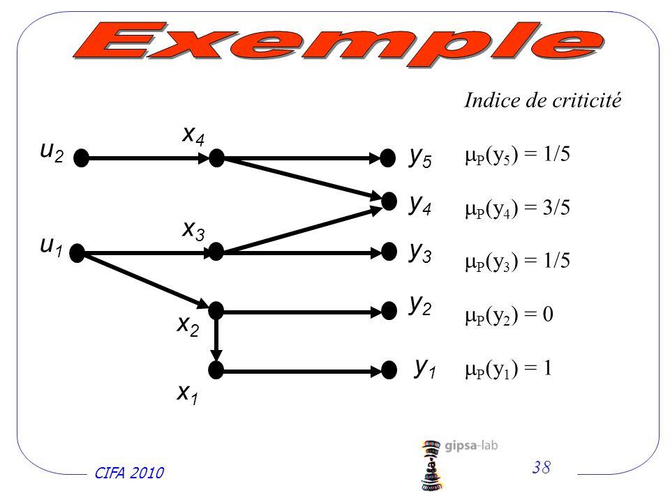 CIFA 2010 38 x2x2 x1x1 x3x3 y1y1 y2y2 x4x4 y4y4 y5y5 u1u1 u2u2 y3y3 Indice de criticité P (y 5 ) = 1/5 P (y 4 ) = 3/5 P (y 3 ) = 1/5 P (y 2 ) = 0 P (y