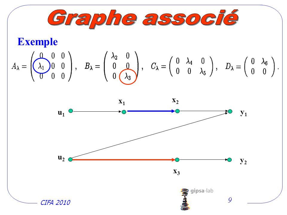 CIFA 2010 9 Exemple u1u1 x1x1 x2x2 y1y1 y2y2 x3x3 u2u2