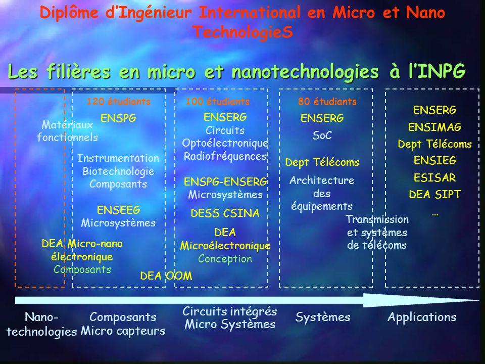 Les filières en micro et nanotechnologies à lINPG Composants Micro capteurs Circuits intégrés Micro Systèmes SystèmesApplications ENSPG Instrumentation Biotechnologie Composants ENSEEG Microsystèmes ENSERG Circuits Optoélectronique Radiofréquences ENSPG-ENSERG Microsystèmes DESS CSINA DEA Microélectronique Conception ENSERG SoC Dept Télécoms Architecture des équipements ENSERG ENSIMAG Dept Télécoms ENSIEG ESISAR DEA SIPT … 120 étudiants100 étudiants80 étudiants Nano- technologies DEA Micro-nano électronique Composants Transmission et systèmes de télécoms Matériaux fonctionnels DEA OOM Diplôme dIngénieur International en Micro et Nano TechnologieS