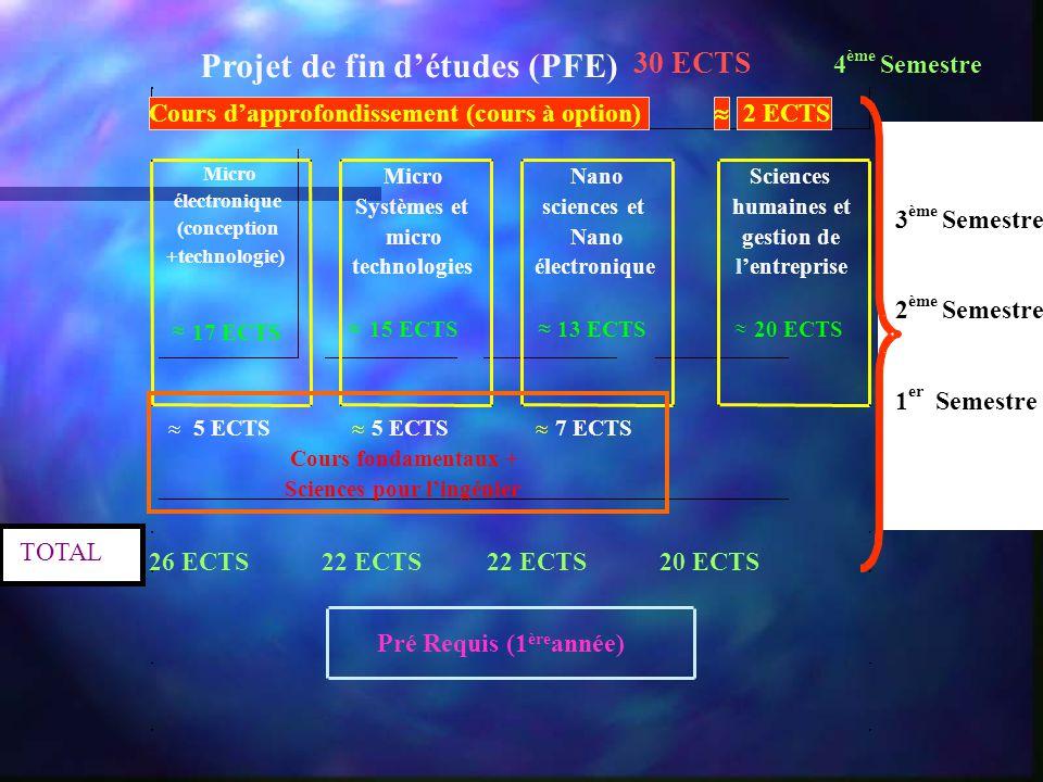 Projet de fin détudes (PFE) 30 ECTS 4 ème Semestre 3 ème Semestre 2 ème Semestre 1 er Semestre