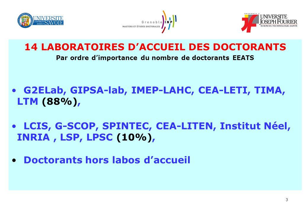 3 14 LABORATOIRES DACCUEIL DES DOCTORANTS Par ordre dimportance du nombre de doctorants EEATS G2ELab, GIPSA-lab, IMEP-LAHC, CEA-LETI, TIMA, LTM (88%),