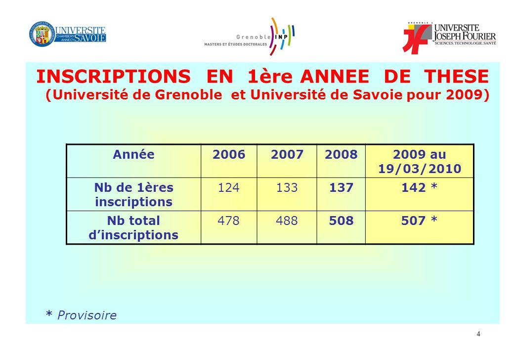 4 INSCRIPTIONS EN 1ère ANNEE DE THESE (Université de Grenoble et Université de Savoie pour 2009) Année2006200720082009 au 19/03/2010 Nb de 1ères inscr