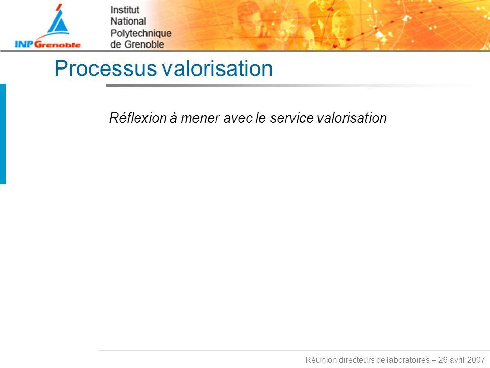 Réunion directeurs de laboratoires – 26 avril 2007 Processus valorisation Réflexion à mener avec le service valorisation