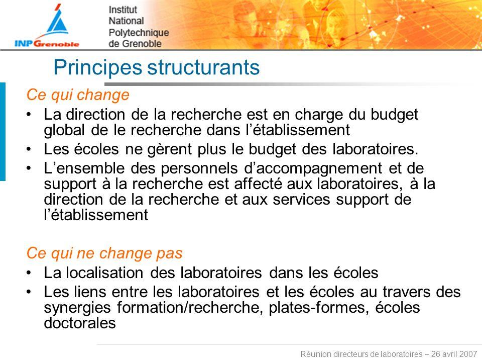 Réunion directeurs de laboratoires – 26 avril 2007 Principes structurants Ce qui change La direction de la recherche est en charge du budget global de le recherche dans létablissement Les écoles ne gèrent plus le budget des laboratoires.
