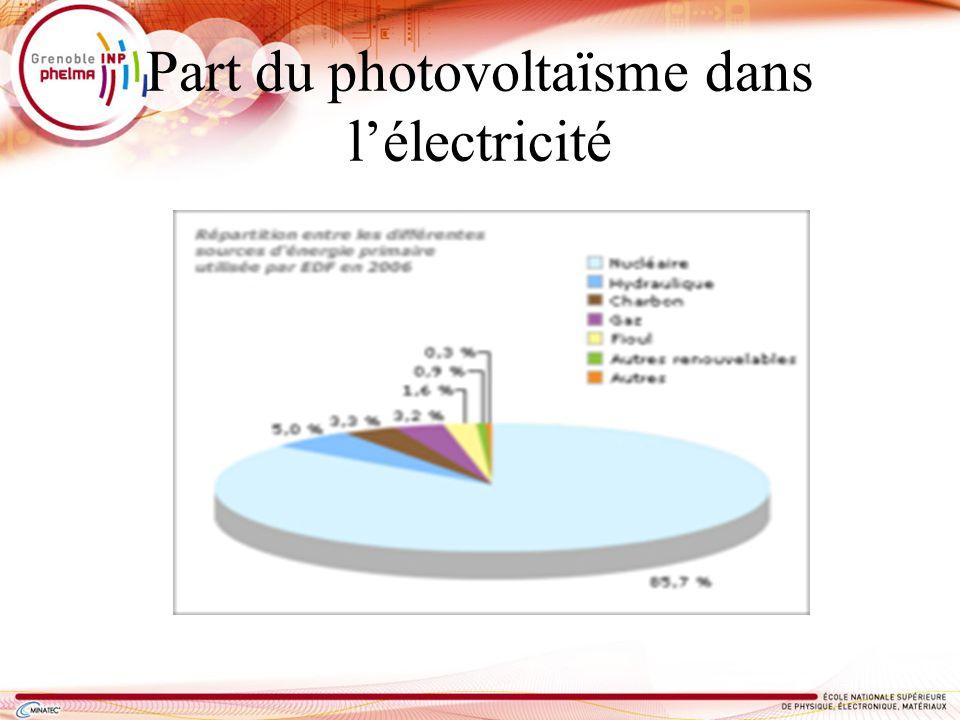 Part du photovoltaïsme dans lélectricité