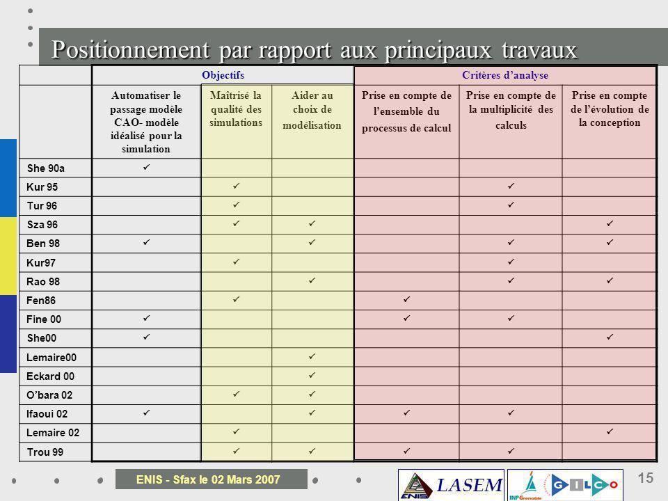 LASEM ENIS - Sfax le 02 Mars 2007 15 Positionnement par rapport aux principaux travaux ObjectifsCritères danalyse Automatiser le passage modèle CAO- m